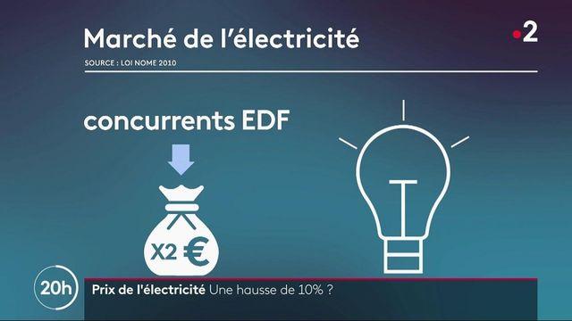 Énergie : vers une hausse de 10% pour le prix de l'électricité
