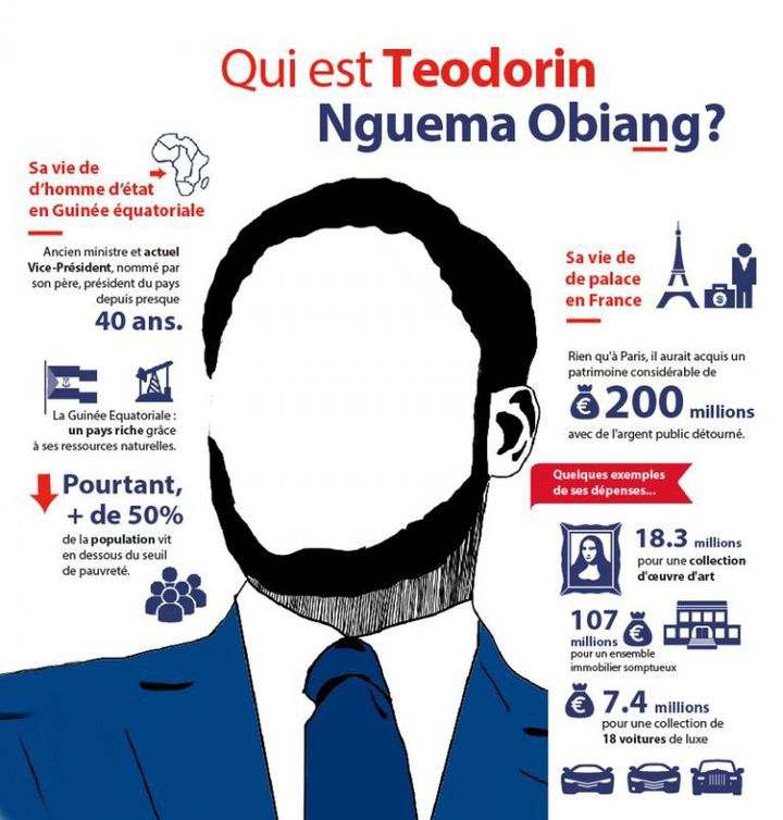 Infographie «Qui est Teodorin Nguema Obiang ?» - Affaire des «biens mal acquis» (Transparency International )