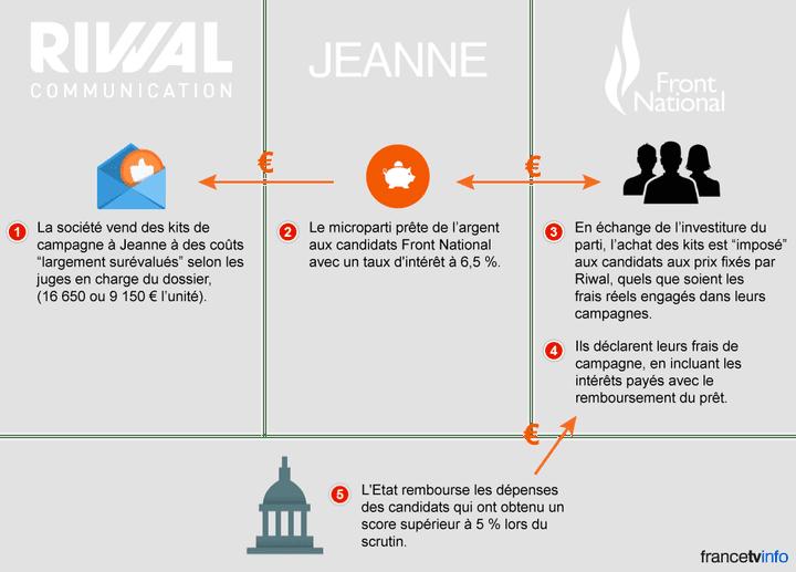 Infographie surle système de financement des campagnes de 2012du FN, visé par une enquête. (NICOLAS ENAULT / FRANCETV INFO)
