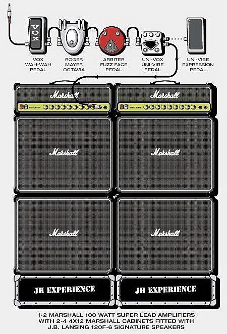 La configuration du matériel de Jimi Hendrix sur scène entre 1969 et 1970  (DR)