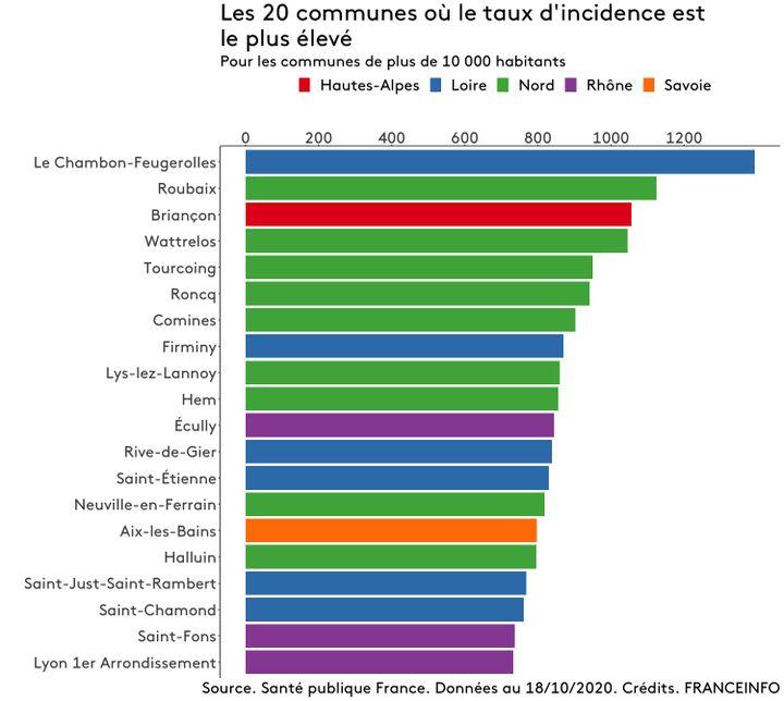 Les 20 villes au plus fort taux d'incidence (FRANCEINFO)