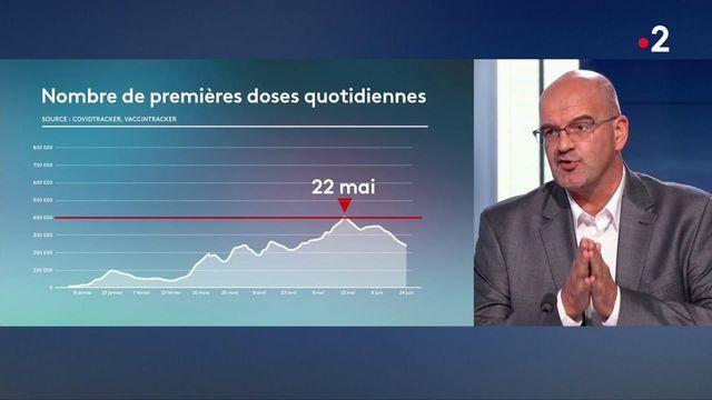Covid-19 : baisse de l'engouement pour la vaccination en France ?