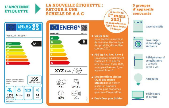 Une nouvelle étiquette-énergie apparaît pour plusieurs catégories d'appareils. (ADEME)