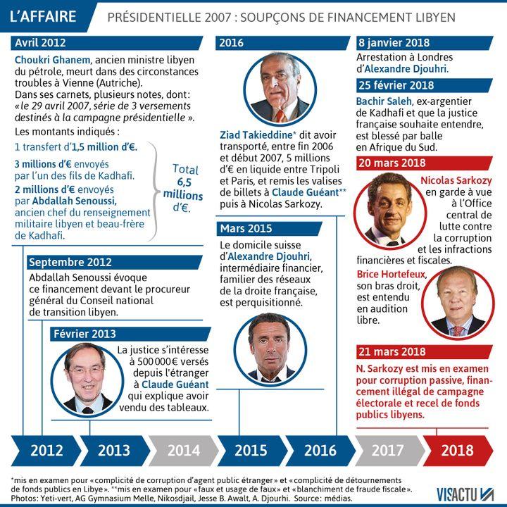 """2012 – 2018 : la chronologie des personnages de """"l'affaire libyenne"""". (VISACTU)"""