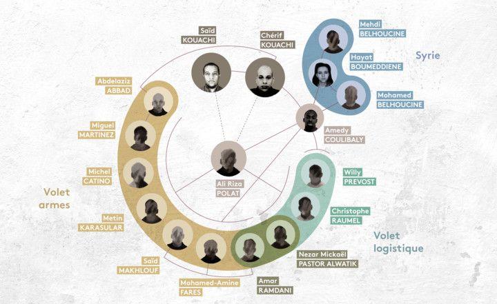 """Infographie des quatorze accusés qui sont jugés pendant deux mois lors du procès des attentats de janvier 2015 à """"Charlie Hebdo"""", Montrouge et l'Hyper Cacher.  (BAPTISTE BOYER / JESSICA KOMGUEN / FRANCEINFO)"""