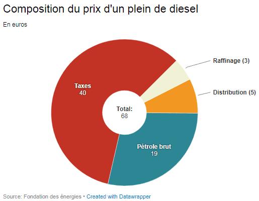 Composition du prix d'un plein de gazole, selon les prix moyens pratiqués à la pompe le 19 octobre 2018. (FRANCEINFO / DATAWRAPPER)