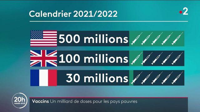Vaccin anti Covid-19 : un milliard de doses à destination des pays pauvres