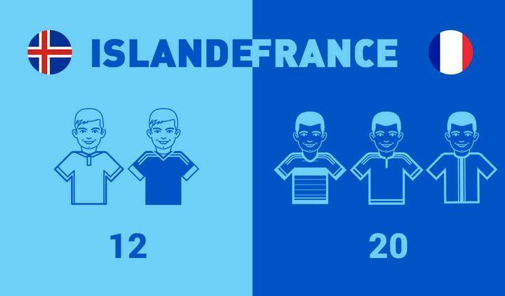 Le championnat islandais comporte 12 clubs, le championnat français 20.