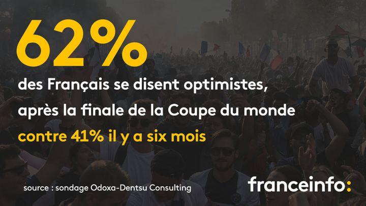 62% des Français se disent optimistes concernant leur avenir, contre 41% il y a 6 mois, selon un sondage Odoxa-Dentsu Consulting pour franceinfo et le Figaro. (FRANCEINFO / RADIOFRANCE)