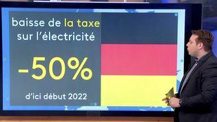 Pouvoir d'achat : quelles mesures ont été prises dans les pays européens ? (FRANCEINFO)