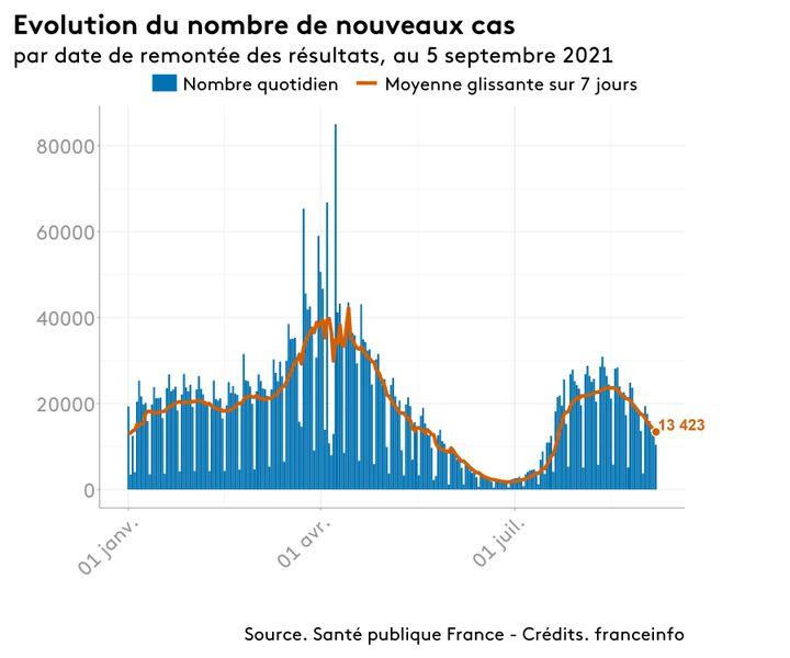Le nombre de nouveaux cas quotidiens de Covid-19 en France. (FRANCEINFO)