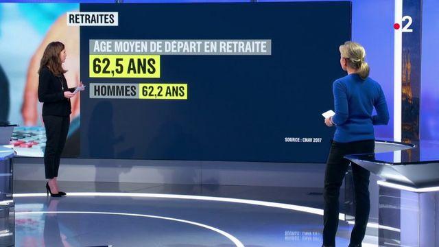 Retraites : à quel âge les Français partent-ils à la retraite ?