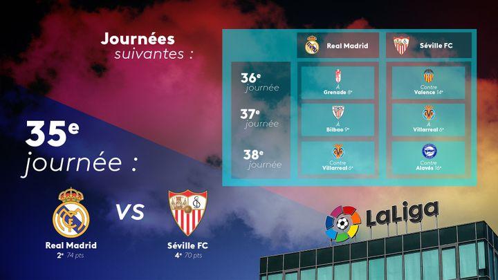 Le Real Madrid peut écarter définitivement le Séville FC de la course au titre de champion d'Espagne en cas de succès dimanche 9 mai lors de la 35e journée de Liga. (FLORIAN PARISOT / FRANCEINFO SPORT)