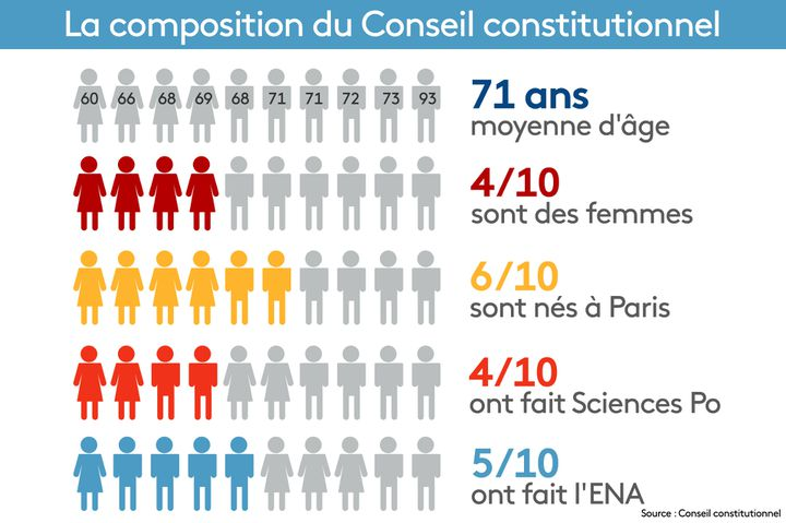 Composition du Conseil constiturionnel (STEPHANIE BERLU / RADIO FRANCE)