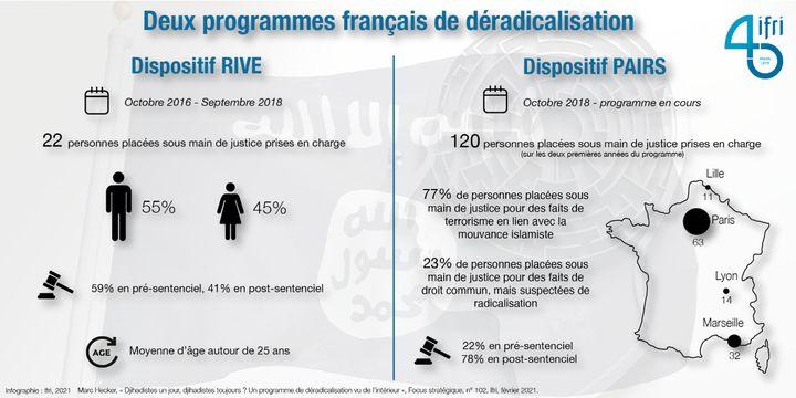 Les deux programmes de suivi des individus radicalisés en France : le dispositif RIVE, jusqu'en septembre 2018 ; et le dispositif PAIRS depuis. (IFRI)