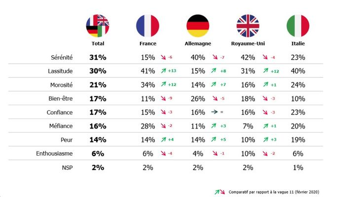 Résultats du baromètre de la confiance politique - 22 février 2021 (OPINIONWAY / CEVIPOF)