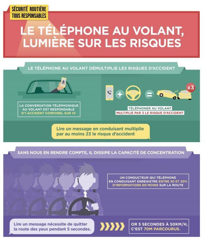 La délégation sécurité routière alerte sur les risques du téléphone au volant. (SECURITE ROUTIERE)