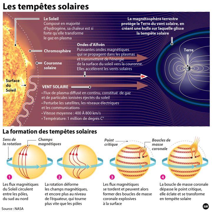 (Tempête solaire : le phénomène et ses causes © Idé)