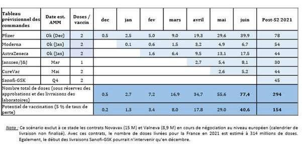 Le calendrier mensuel de livraison de vaccins, au 1ermars (en millions de doses cumulées), communiqué par la direction générale de la santé. (DIRECTION GENERALE DE LA SANTE)