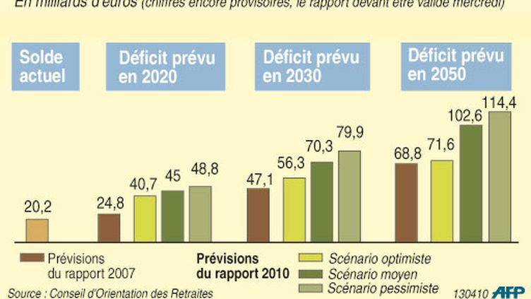 Barres comparant les déficits prévus pour 2020, 2030 et 2050 suivant différents scénarios (AFP)