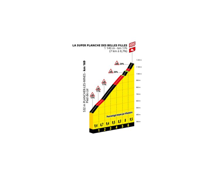 L'arrivée de la 7e étape du Tour de France 2022 à la Planche des Belles Filles. (Amaury Sport Organisation)