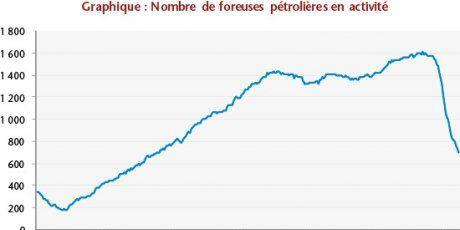 Les forages de nouveaux puits en chute libre depuis juillet 2015 (Agence internationale de l'énergie )