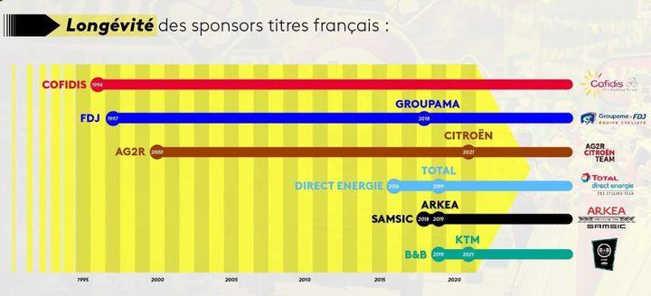 La longévité des sponsors-titres des équipes de cyclisme françaises (Florian Parisot)