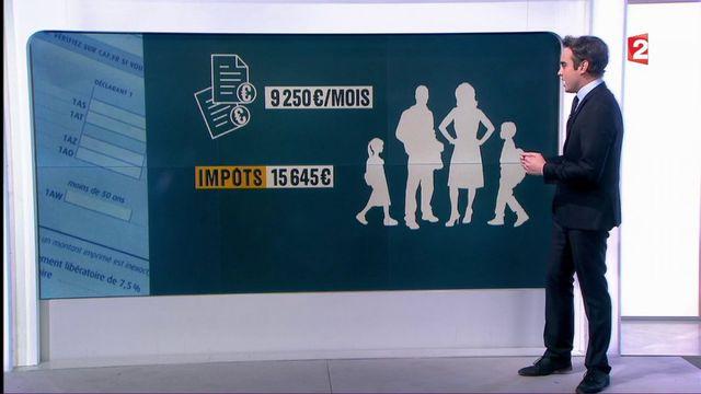 Impôt sur le revenu : qui sont les 2% des Français les plus riches ?