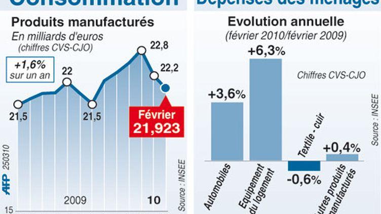 Consommation des ménages en février 2010, évolution sur un an et répartition des dépenses (AFP)