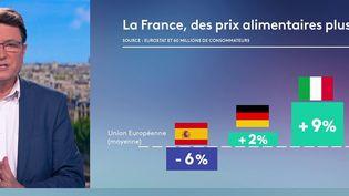 13h sans frontières : les Français payent plus cher les denrées de première nécessité (FRANCE 2)