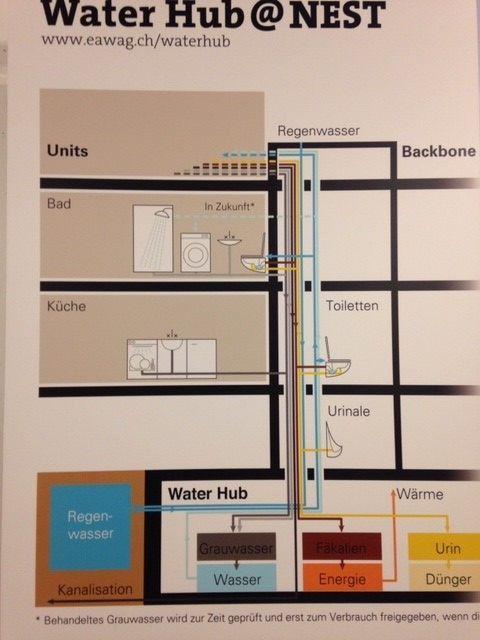Un schéma explicatif montre comment fonctionne le système de séparation des eaux usées. (EAWAG)