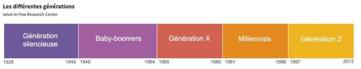 Les différentes générations. (ROBIN PRUDENT / FRANCEINFO)
