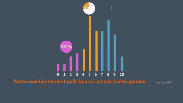 Chaqueannée l'IFOP, dans ses enquêtes,interrogeles Français sur leur positionnement politique.Dans une étude datant de juillet 2020, les chiffres donnent une tendance plutôt à droite.