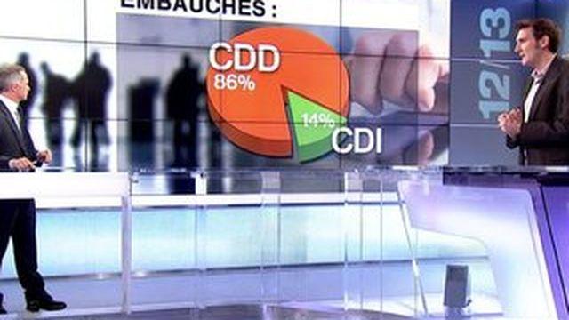 Record du nombre d'embauches en CDD en France