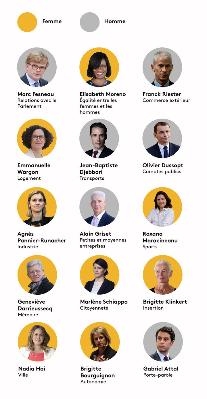 Quelles sont les femmes ayant un rang de ministre déléguée ? (BAPTISTE BOYER - JESSICA KOMGUEN - PIERRE-ALBERT JOSSERAND / FRANCEINFO)