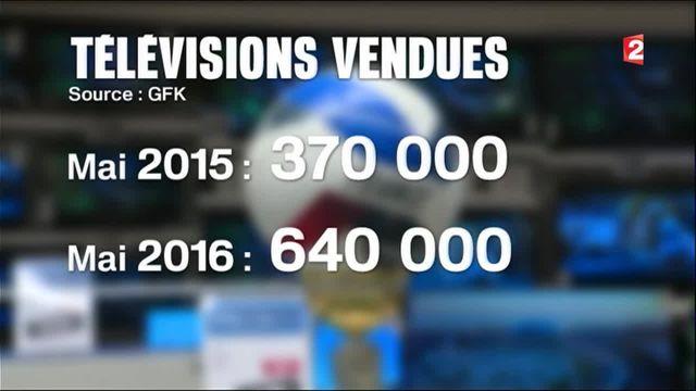 Euro 2016 : ruée vers les téléviseurs