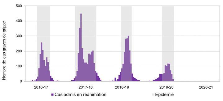 Évolution hebdomadaire des hospitalisations pour grippe en France métropolitaine depuis 2016: nombre de cas graves admis en réanimation (chiffres arrêtés aux deux premières semaines de 2021). (SANTÉ PUBLIQUE FRANCE)