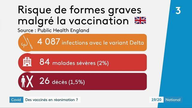 Covid-19 : les vaccinés peuvent-ils être admis en réanimation ?