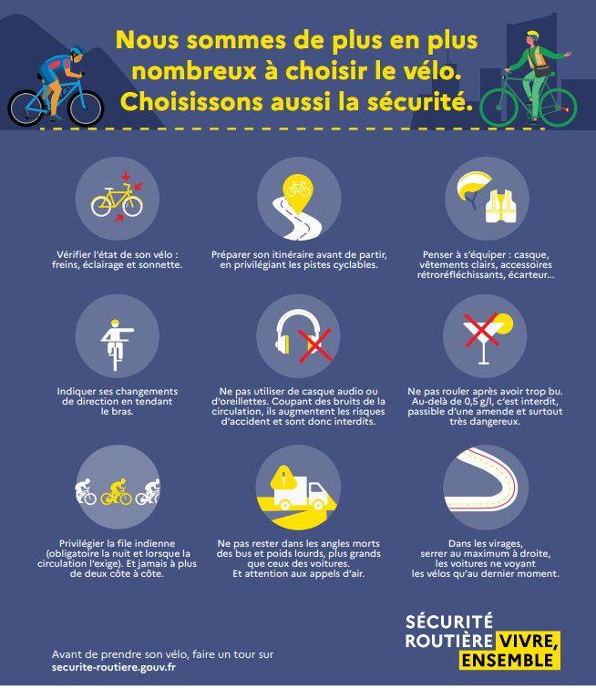 La Sécurité routière lance une vaste campagne nationaleà destination des automobilistes et des cyclistes, vendredi 25 septembre 2020, alors que la pratique du vélo est en augmentation continue. (SECURITE ROUTIERE)