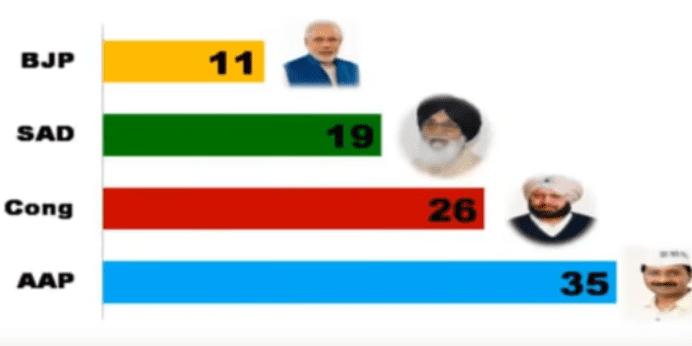 Elections législatives dans le Pendjab: les projections mises en ligne le 17 janvier 2017. (DR/Capture d'écran)