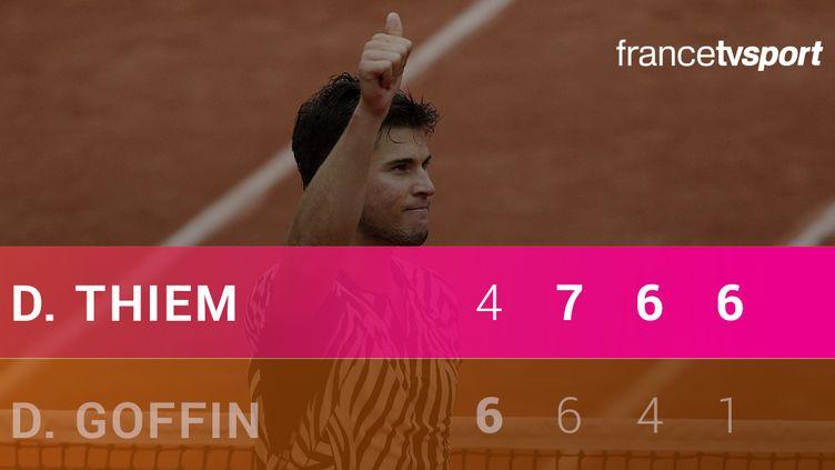Le score de Dominic Thiem VS David Goffin
