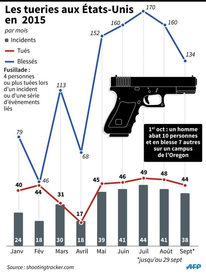 Courbes des tués et blessés par mois lors des tueries aux États-Unis en 2015 (G.ROMA/A.LEUNG, JS/GAL/VL/LS / AFP)