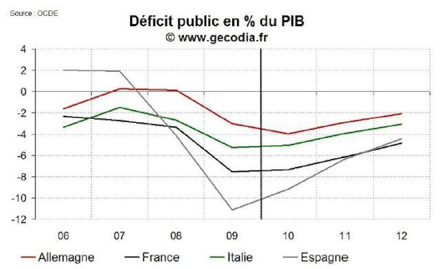 Le déficit public français (comparaison avec pays européens (Vigiéco)