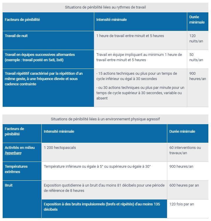 Tableau des facteurs de pénibilité ouvrant droit à des points sur le compte professionnel de prévention. (SERVICE-PUBLIC.FR)