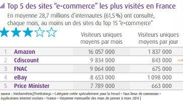 (Le classement des sites de e-commerce les plus consultés en France © Fevad)