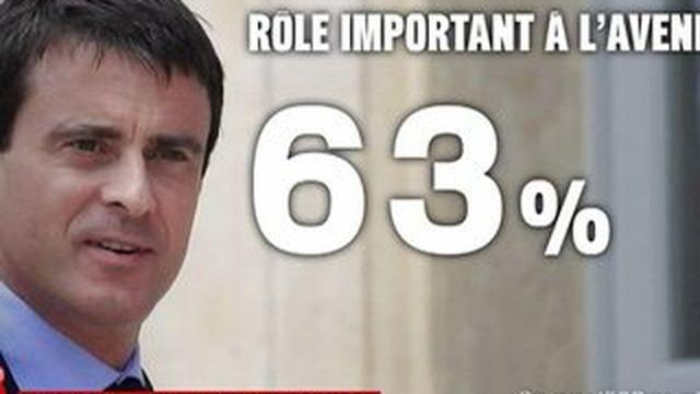 Valls à Berlin : 63% des Français pensent que le Premier ministre a un rôle important à jouer dans l'avenir