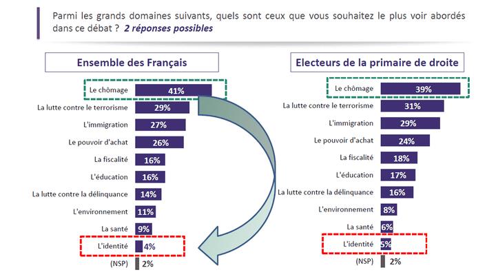 Les domaines que les Français souhaitent voir abordés lors du premier débat de la primaire de la droite et du centre (Sondage réalisé les 11 et 12 octobre 2016 (ODOXA/franceinfo))