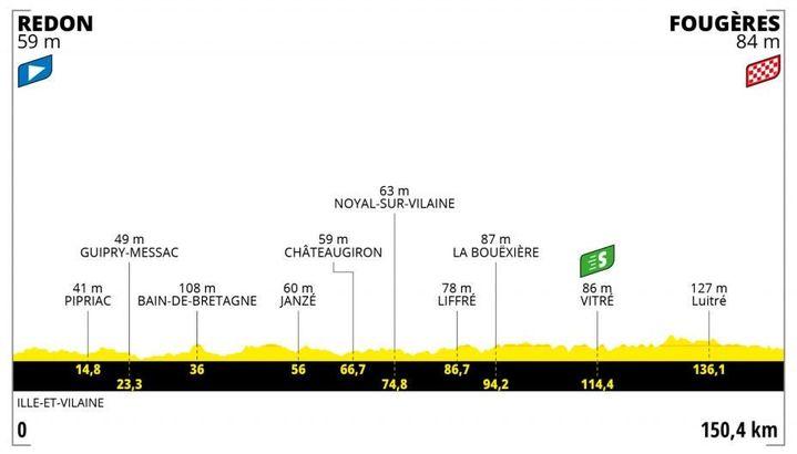 Le profil de la 4e étape du Tour de France 2021 entre Redon et Fougères. (Crédits : ASO) (Le profil de la 4e étape du Tour de France 2021 entre Redon et Fougères. (Crédits : ASO))