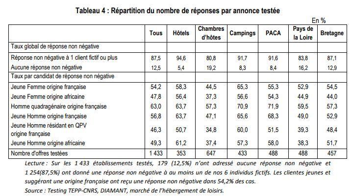 Réponse des 1 433 hébergements testés par les chercheurs du CNRS en fonction des six individus. (TEPP -CNRS)