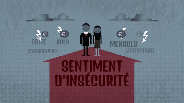 En France, plus de 20% des personnes déclarent ne pas se sentir en sécurité hors de leur domicile. (FRANCE 5)